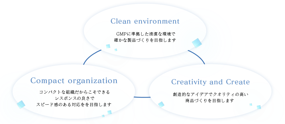 Clean environment  Compact organization Creativity and Create
